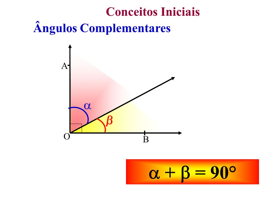 Conceitos Iniciais Ângulos Complementares O A B    +  = 90°
