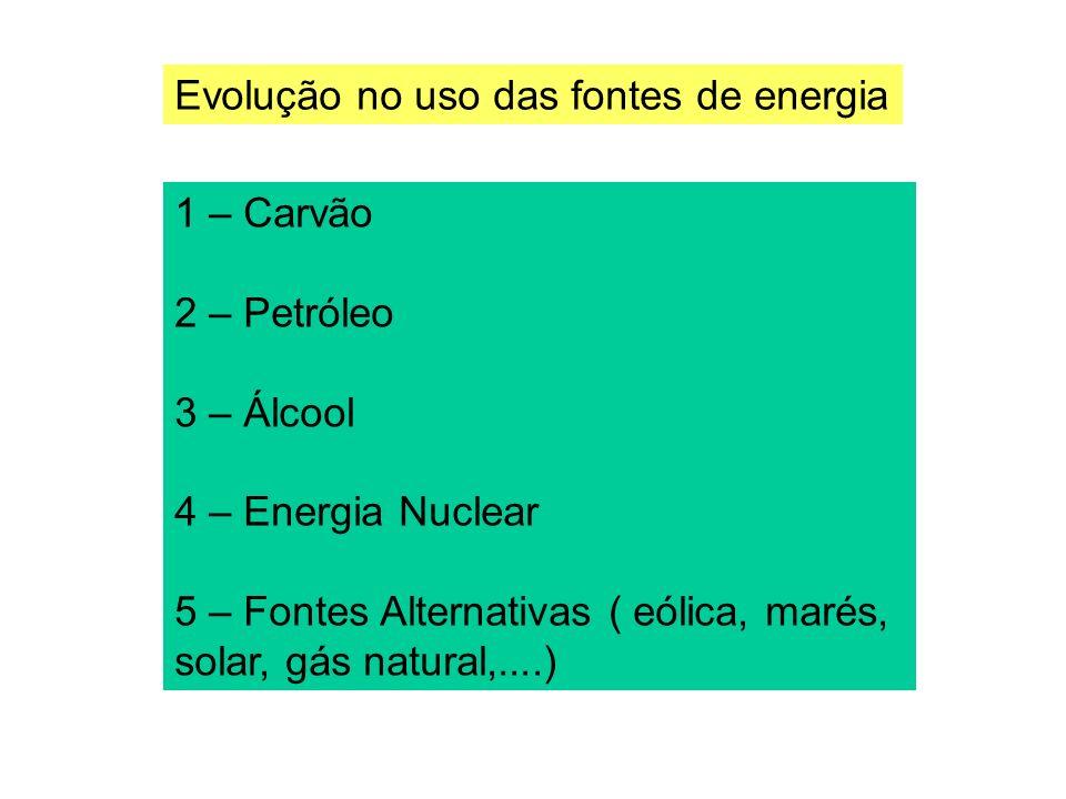 Evolução no uso das fontes de energia