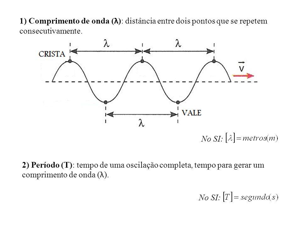 1) Comprimento de onda (λ): distância entre dois pontos que se repetem consecutivamente.