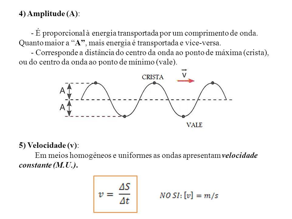 4) Amplitude (A): - É proporcional à energia transportada por um comprimento de onda. Quanto maior a A , mais energia é transportada e vice-versa.