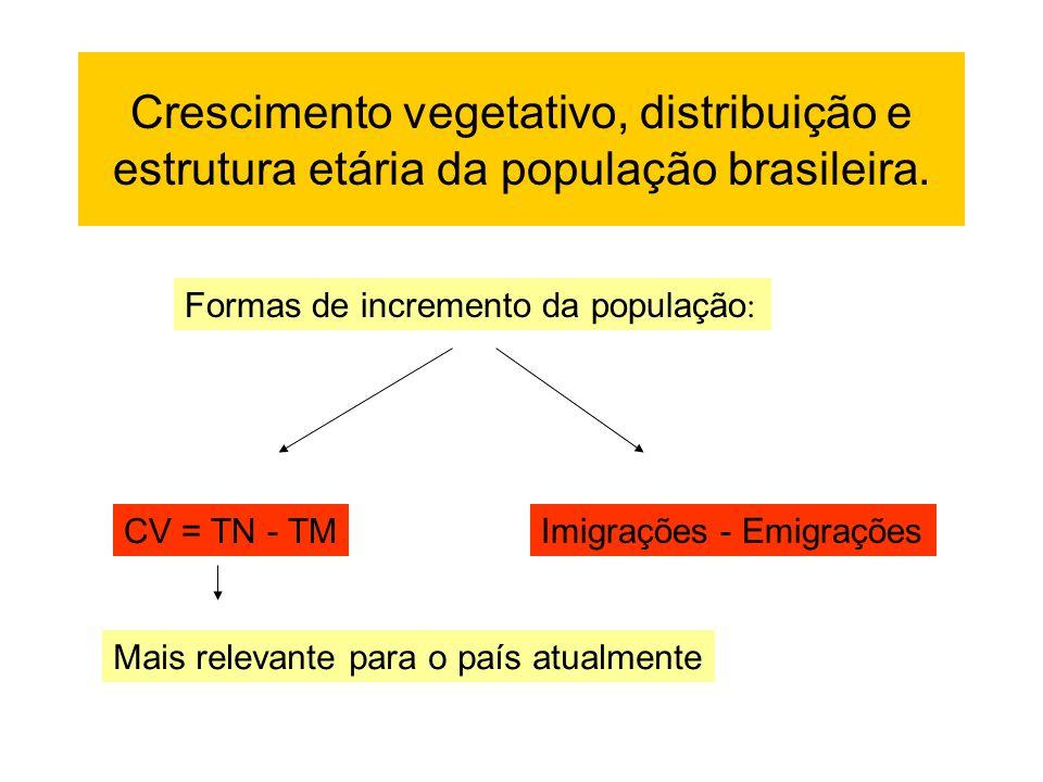 Crescimento vegetativo, distribuição e estrutura etária da população brasileira.