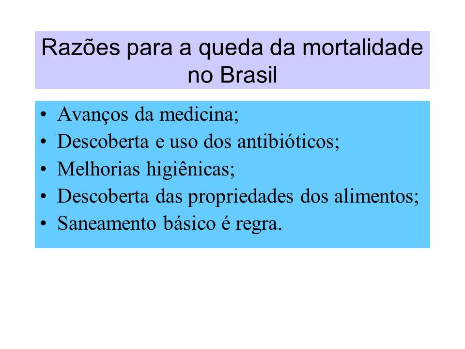 Razões para a queda da mortalidade no Brasil