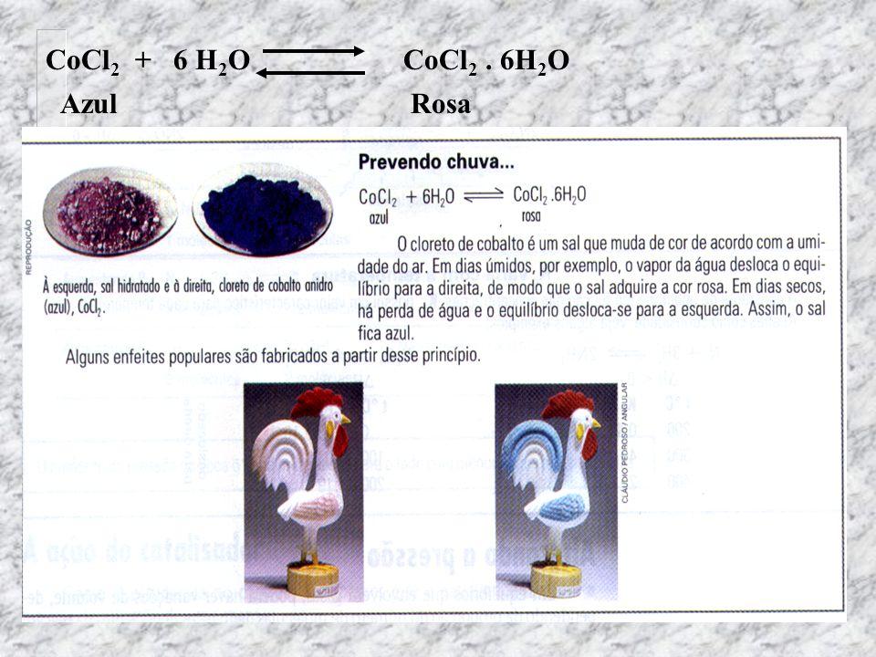 CoCl2 + 6 H2O CoCl2 . 6H2O Azul Rosa