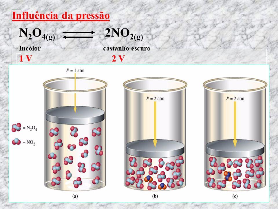 Influência da pressão N2O4(g) 2NO2(g) Incolor castanho escuro.