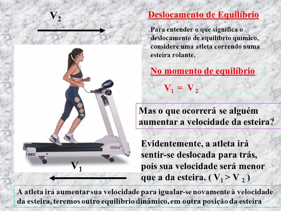 V2 V1 Deslocamento de Equilíbrio No momento de equilíbrio V1 = V 2