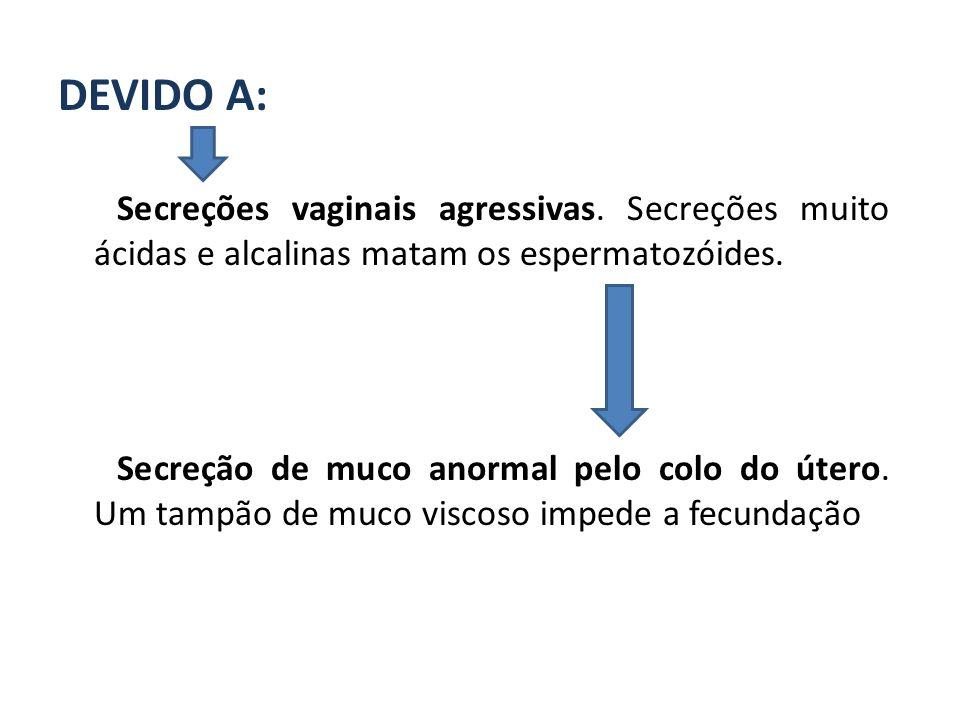 DEVIDO A: Secreções vaginais agressivas. Secreções muito ácidas e alcalinas matam os espermatozóides.