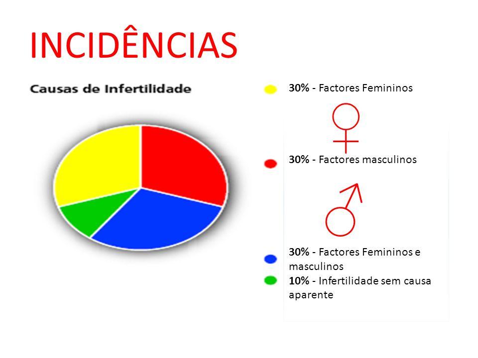 ♂ ♀ INCIDÊNCIAS 30% - Factores Femininos 30% - Factores masculinos