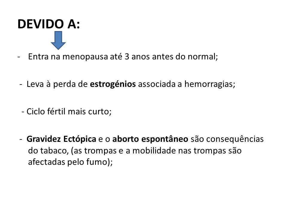 DEVIDO A: Entra na menopausa até 3 anos antes do normal;