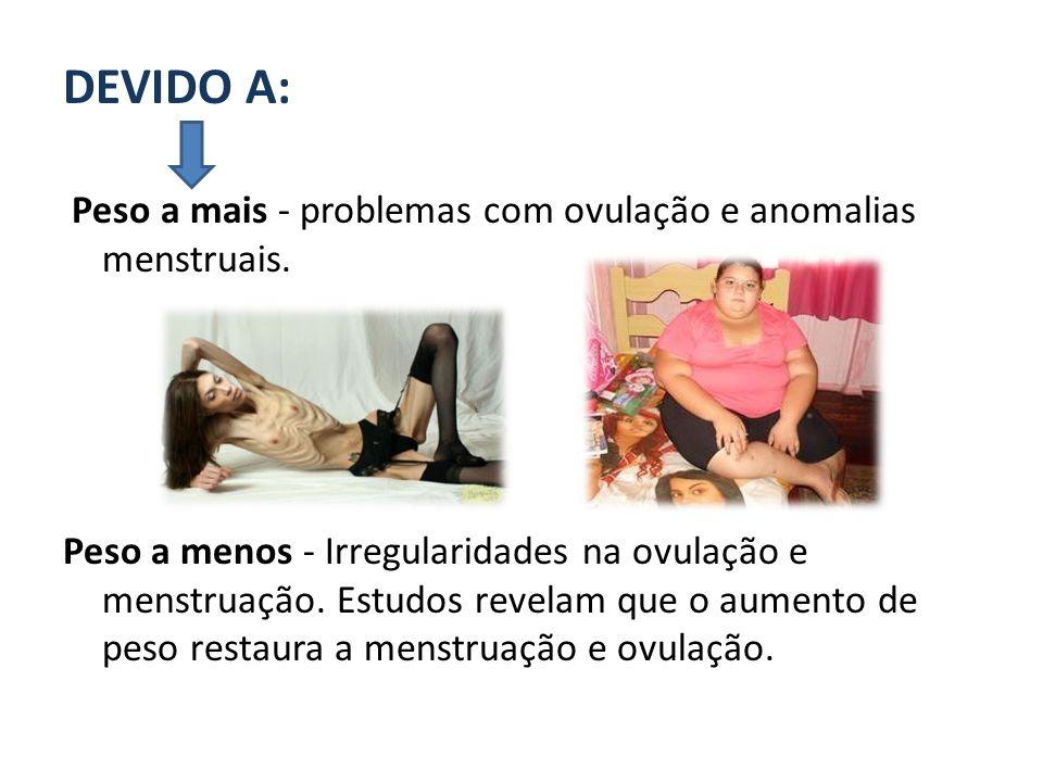 DEVIDO A: Peso a mais - problemas com ovulação e anomalias menstruais.