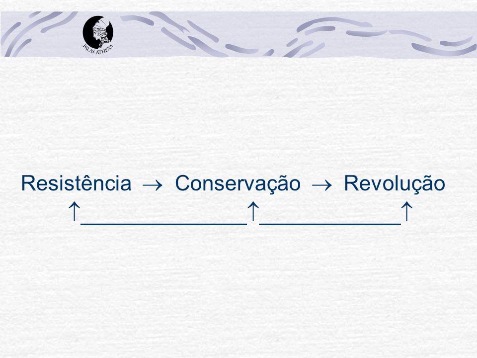 Resistência  Conservação  Revolução