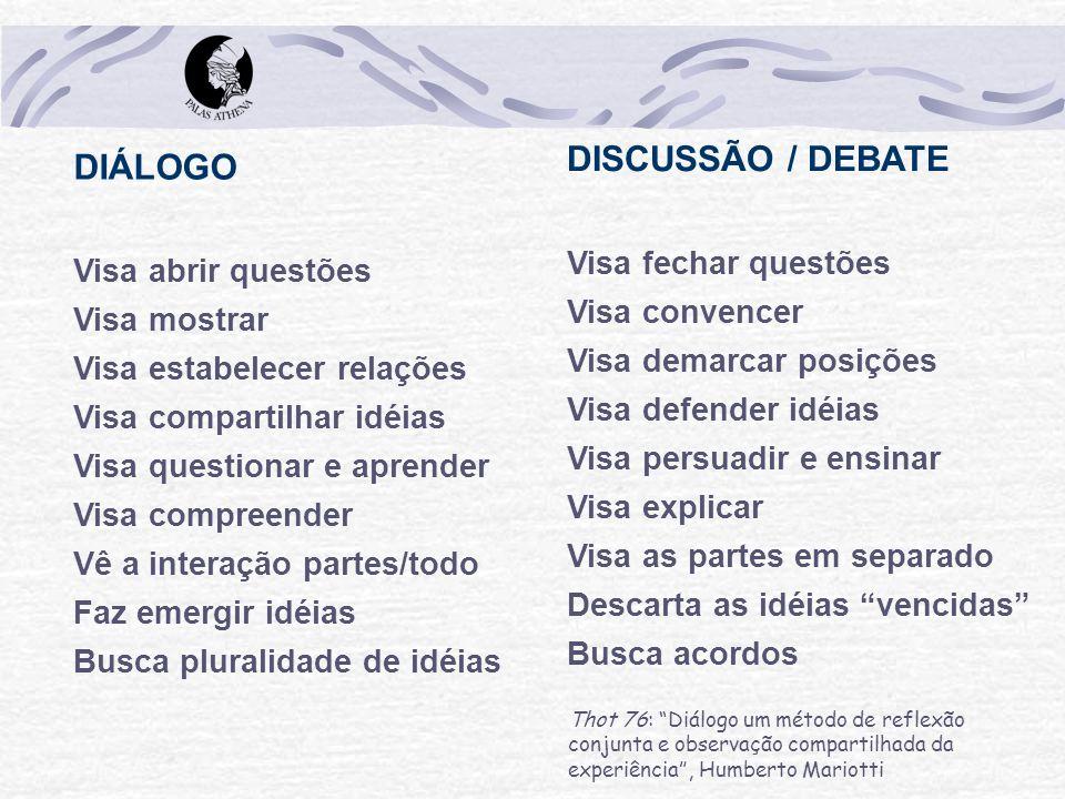 DISCUSSÃO / DEBATE DIÁLOGO Visa fechar questões Visa abrir questões