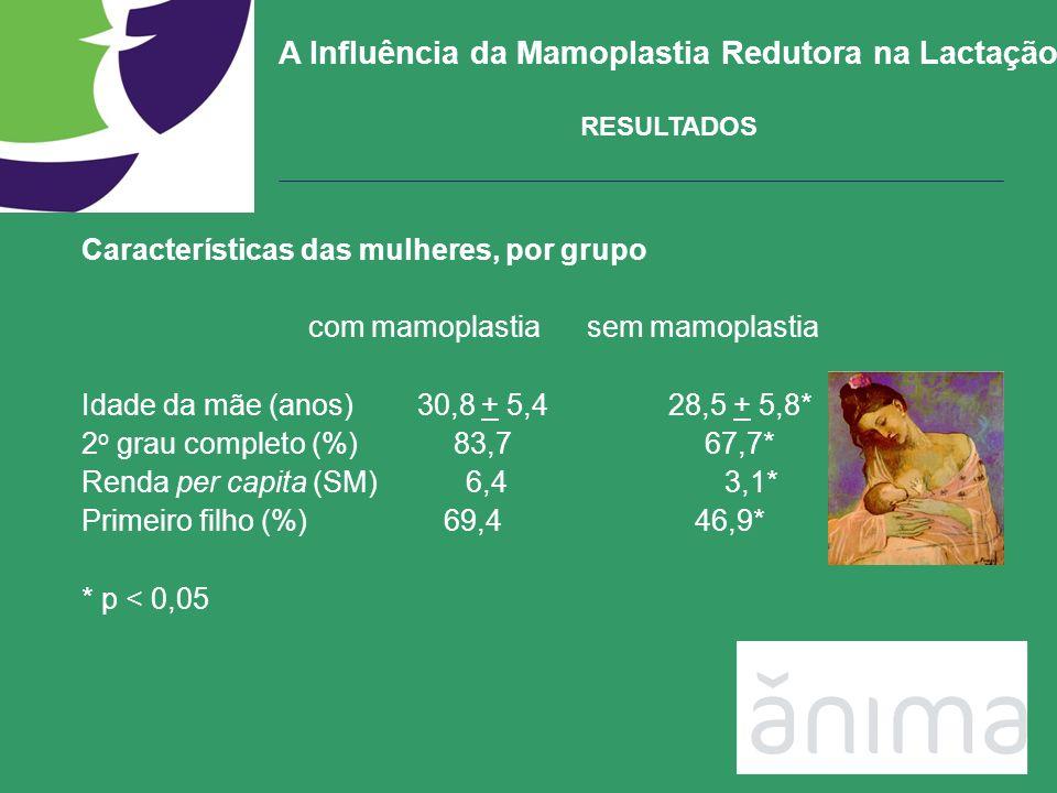 A Influência da Mamoplastia Redutora na Lactação