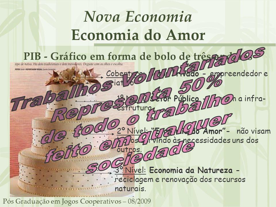 Nova Economia Economia do Amor