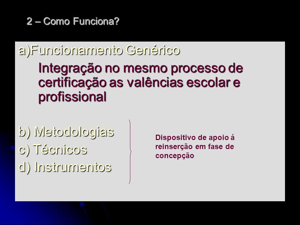 a)Funcionamento Genérico