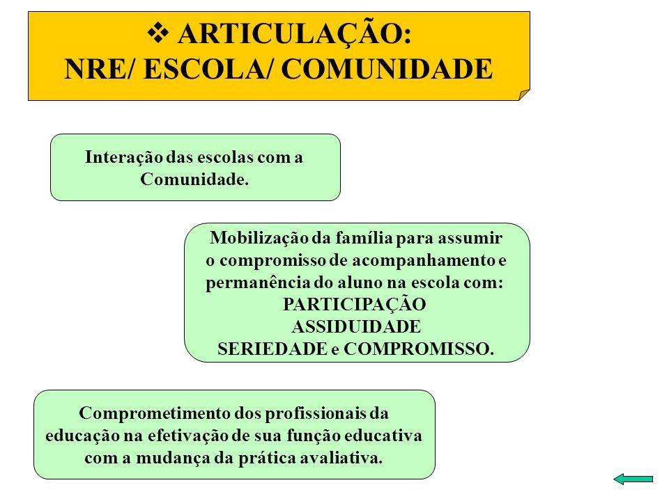 ARTICULAÇÃO: NRE/ ESCOLA/ COMUNIDADE