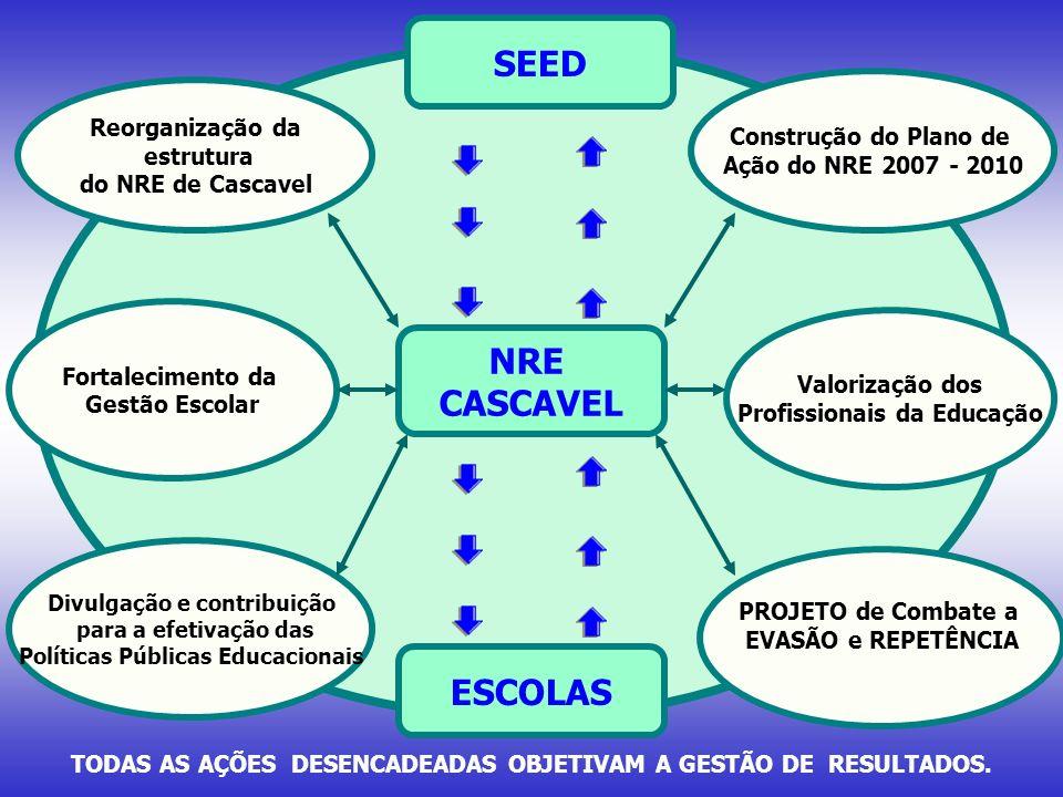 SEED NRE CASCAVEL ESCOLAS