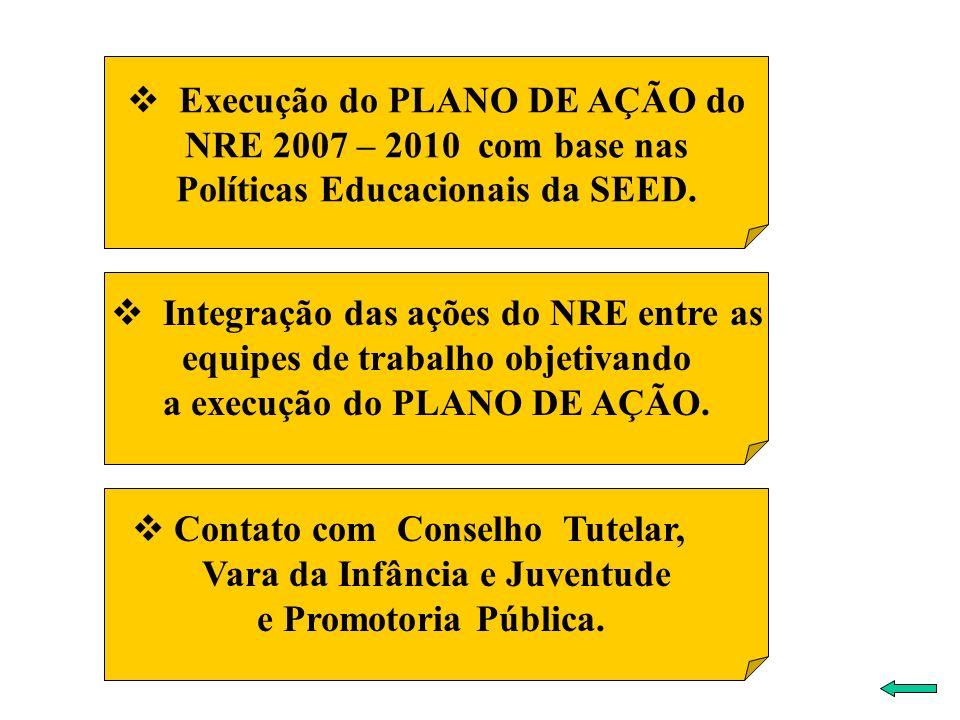 Execução do PLANO DE AÇÃO do NRE 2007 – 2010 com base nas