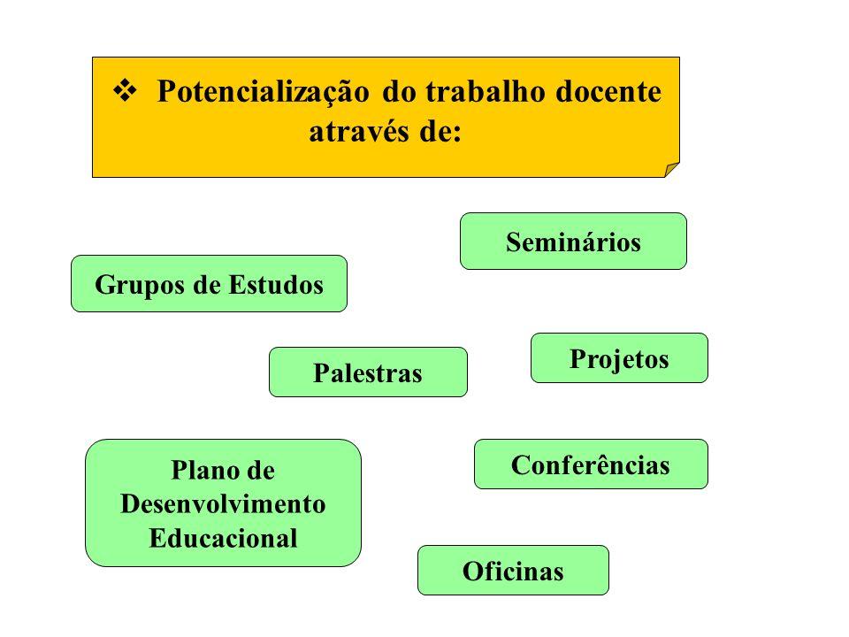 Potencialização do trabalho docente
