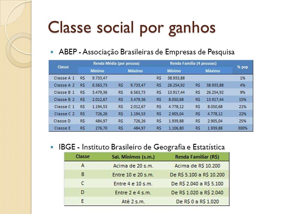 Classe social por ganhos