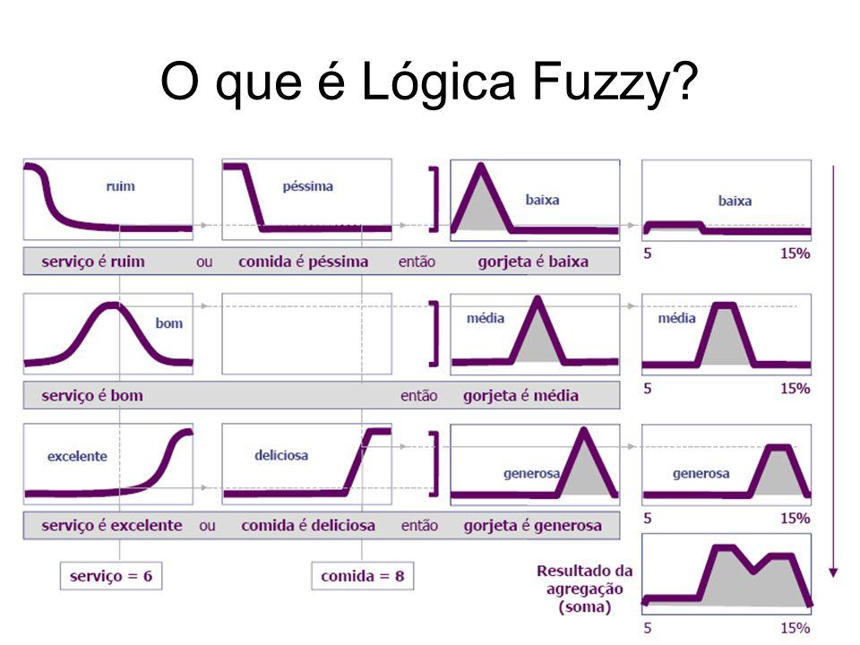 O que é Lógica Fuzzy