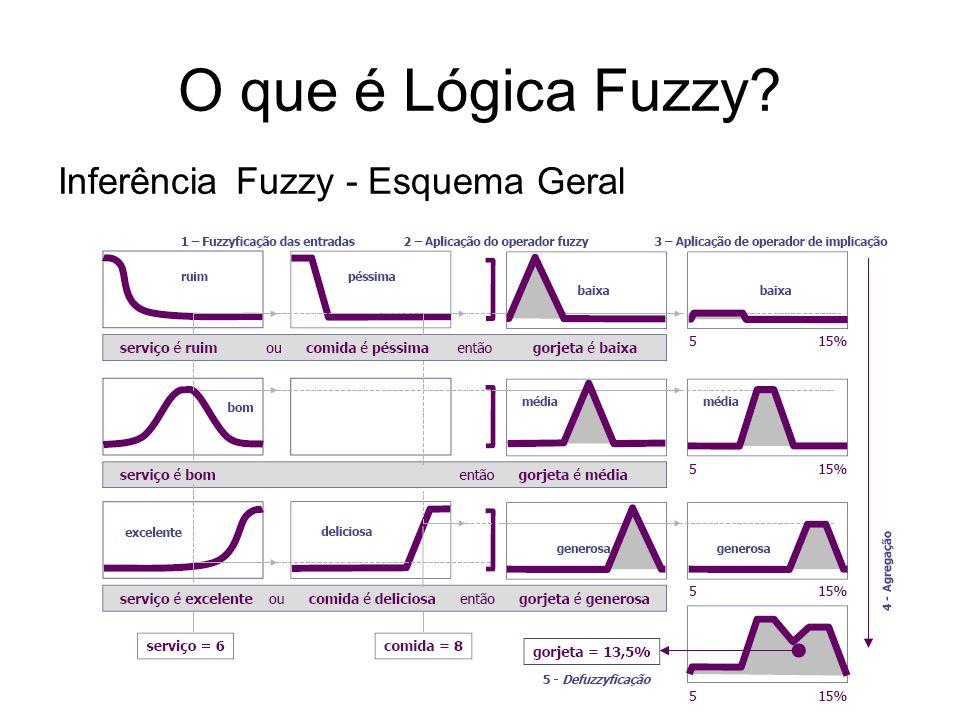 O que é Lógica Fuzzy Inferência Fuzzy - Esquema Geral