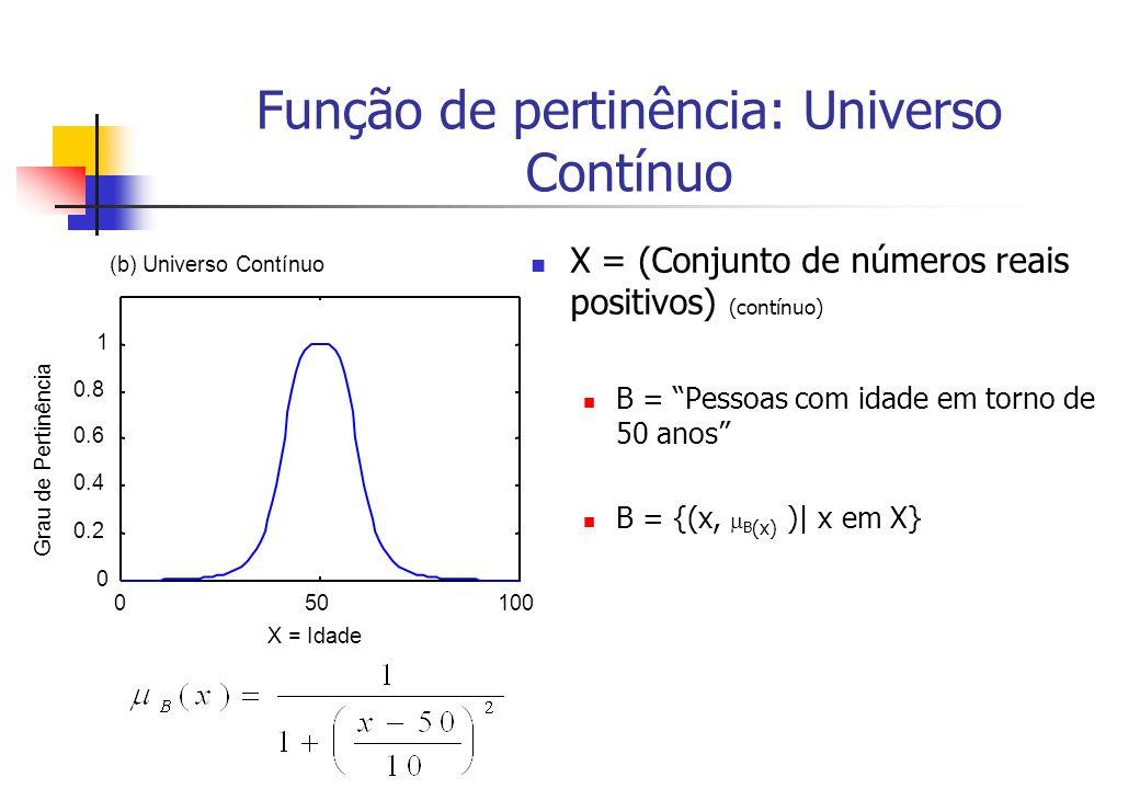 Função de pertinência: Universo Contínuo