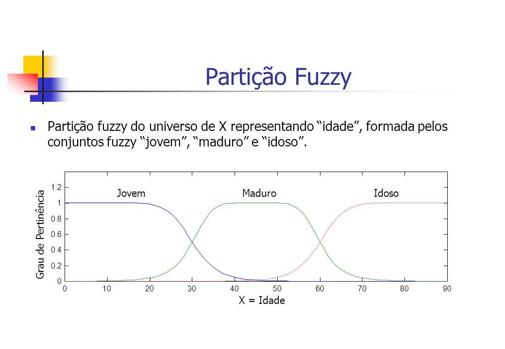 Partição Fuzzy Partição fuzzy do universo de X representando idade , formada pelos conjuntos fuzzy jovem , maduro e idoso .