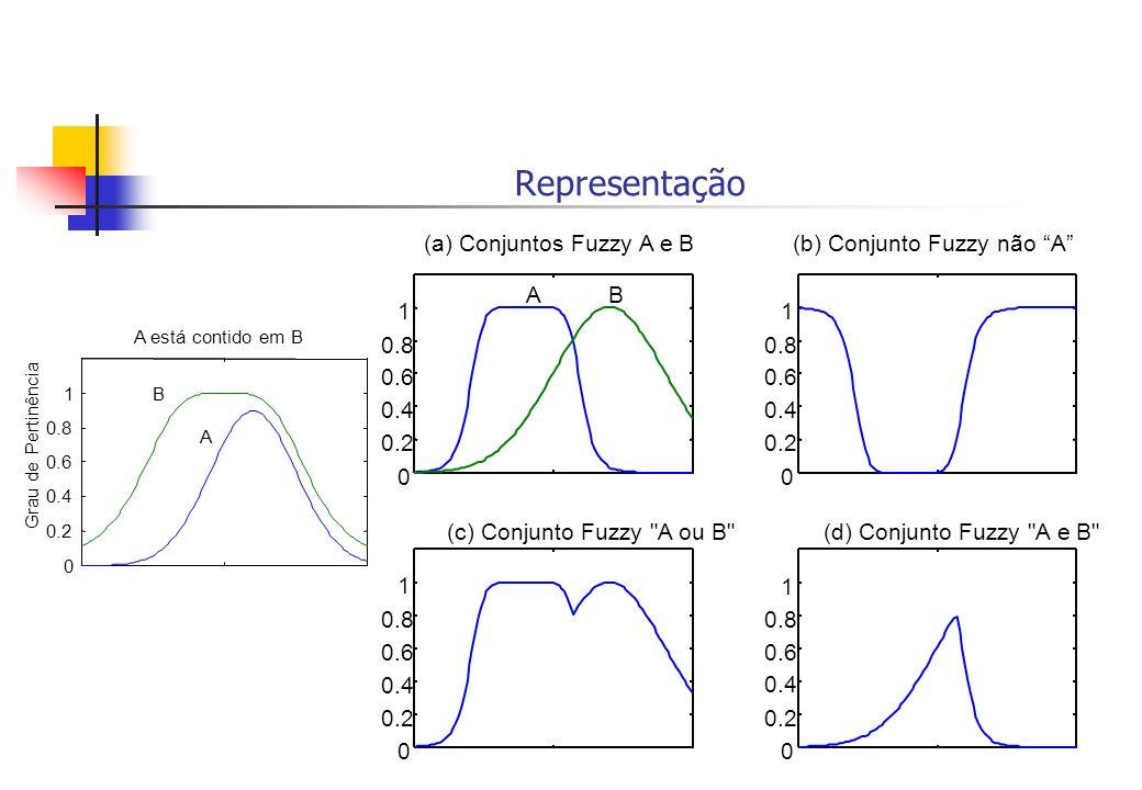 Representação (a) Conjuntos Fuzzy A e B (b) Conjunto Fuzzy não A 0.2
