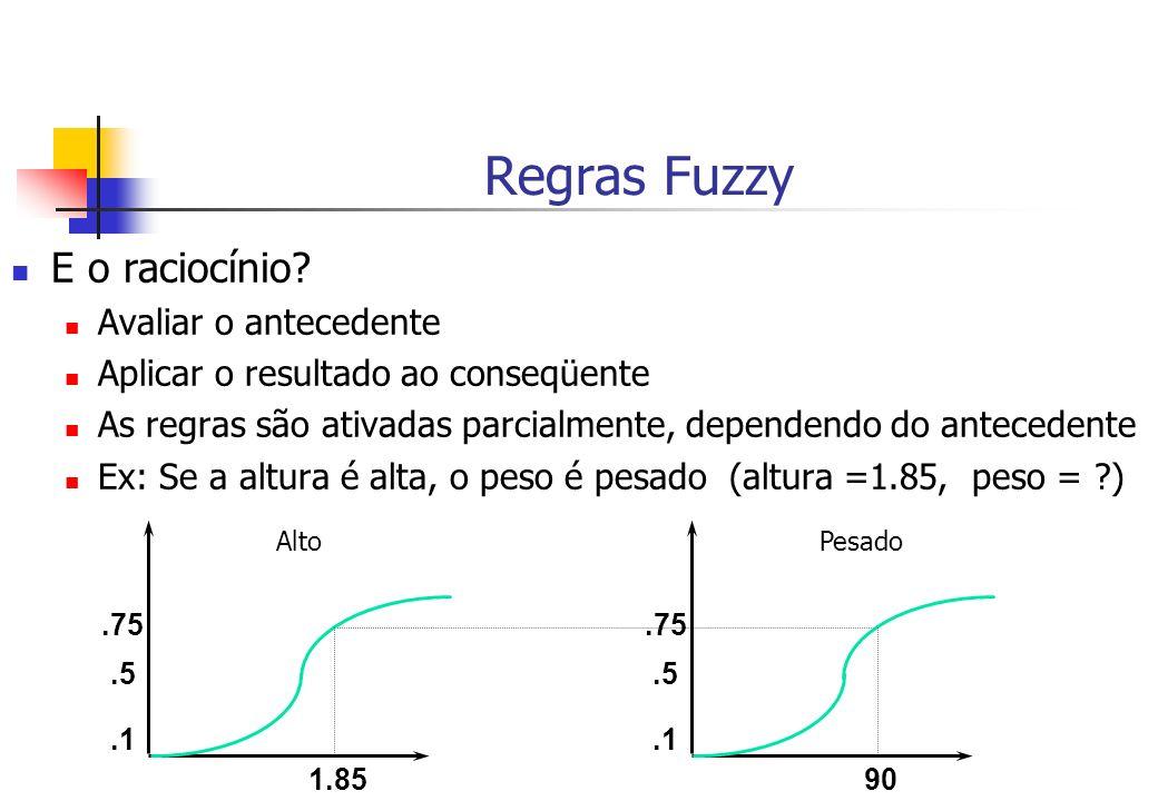 Regras Fuzzy E o raciocínio Avaliar o antecedente