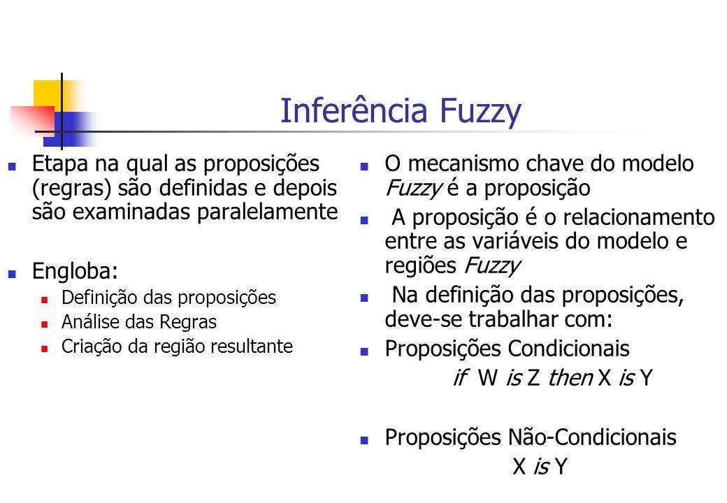 Inferência Fuzzy Etapa na qual as proposições (regras) são definidas e depois são examinadas paralelamente.