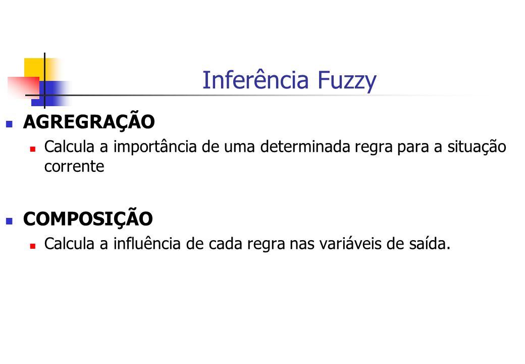 Inferência Fuzzy AGREGRAÇÃO COMPOSIÇÃO