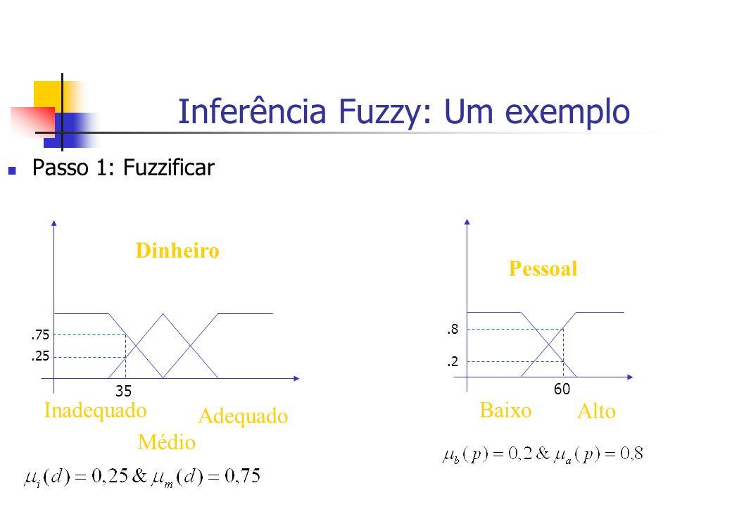 Inferência Fuzzy: Um exemplo