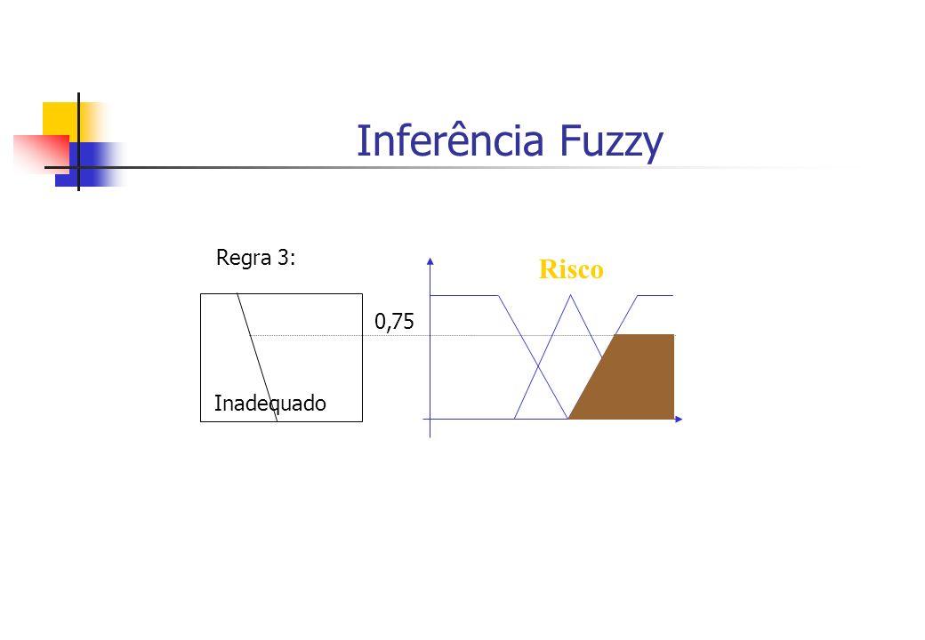 Inferência Fuzzy Risco Inadequado Regra 3: 0,75