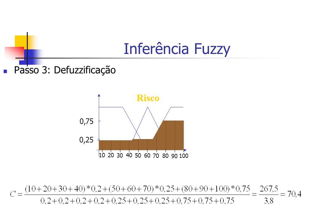 Inferência Fuzzy Passo 3: Defuzzificação Risco 0,75 0,25 10 20 30 40