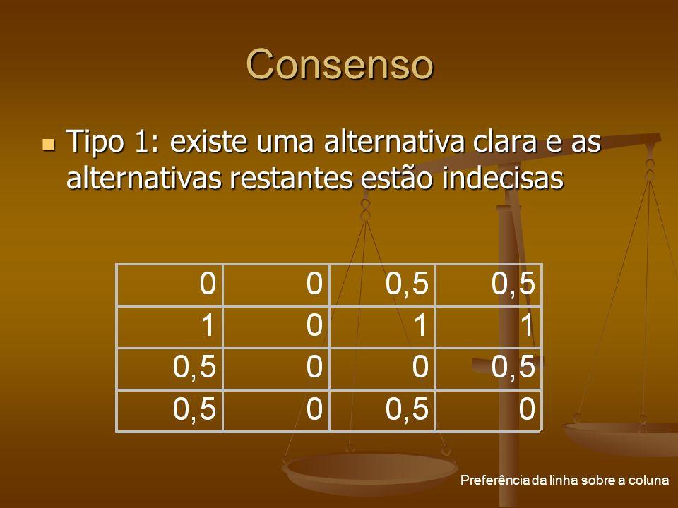 Consenso Tipo 1: existe uma alternativa clara e as alternativas restantes estão indecisas.
