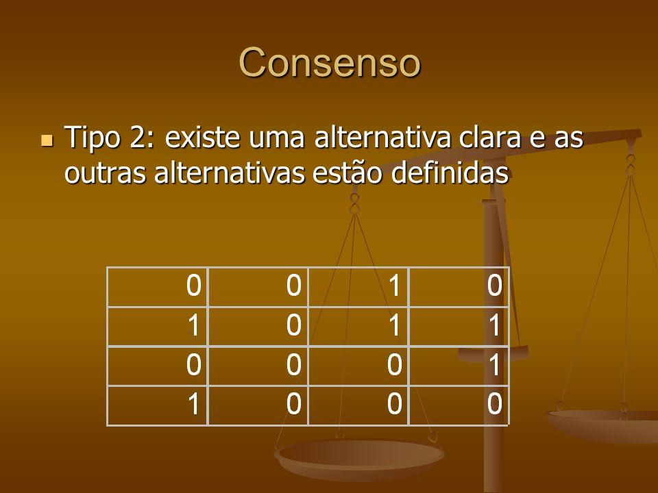 Consenso Tipo 2: existe uma alternativa clara e as outras alternativas estão definidas
