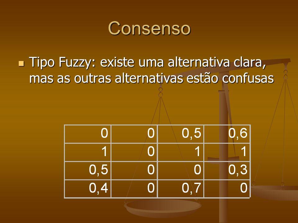 Consenso Tipo Fuzzy: existe uma alternativa clara, mas as outras alternativas estão confusas