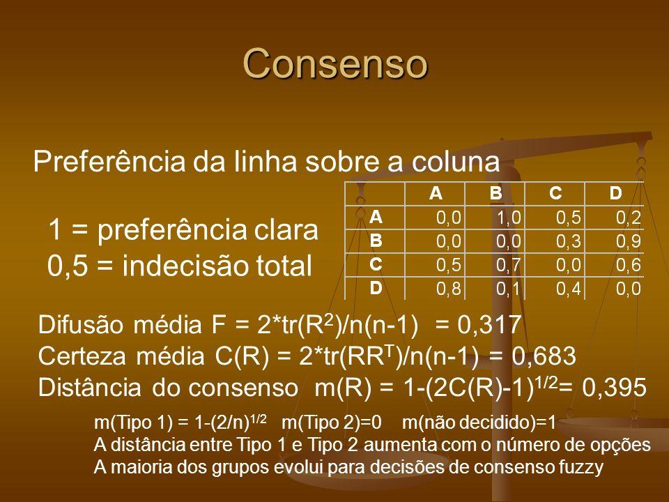 Consenso Preferência da linha sobre a coluna 1 = preferência clara