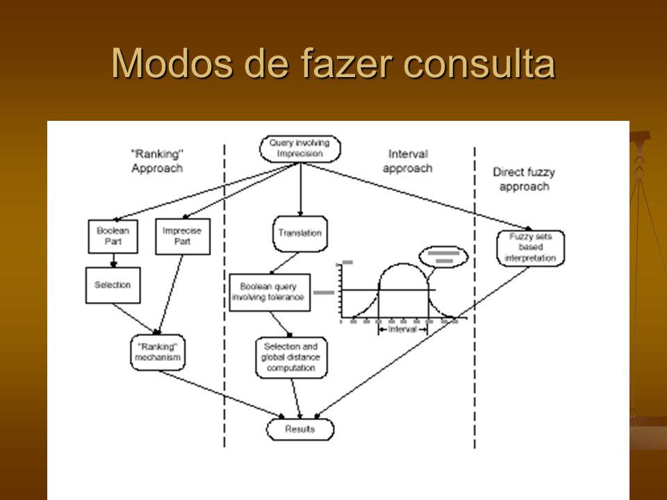 Modos de fazer consulta