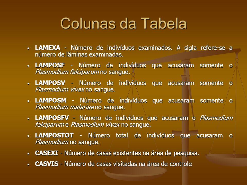 Colunas da Tabela LAMEXA - Número de indivíduos examinados. A sigla refere-se a número de lâminas examinadas.