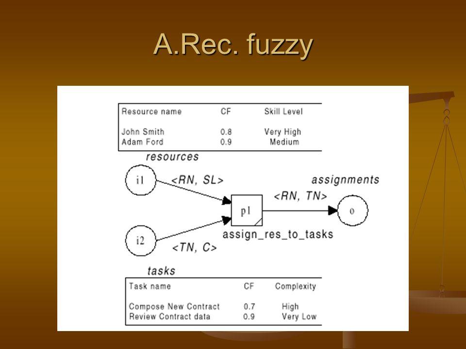 A.Rec. fuzzy