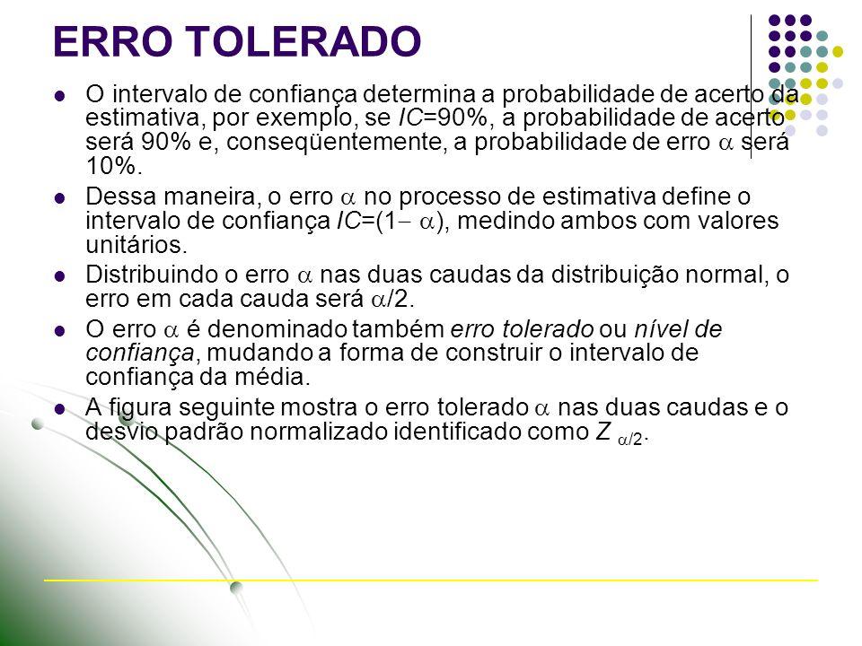 ERRO TOLERADO