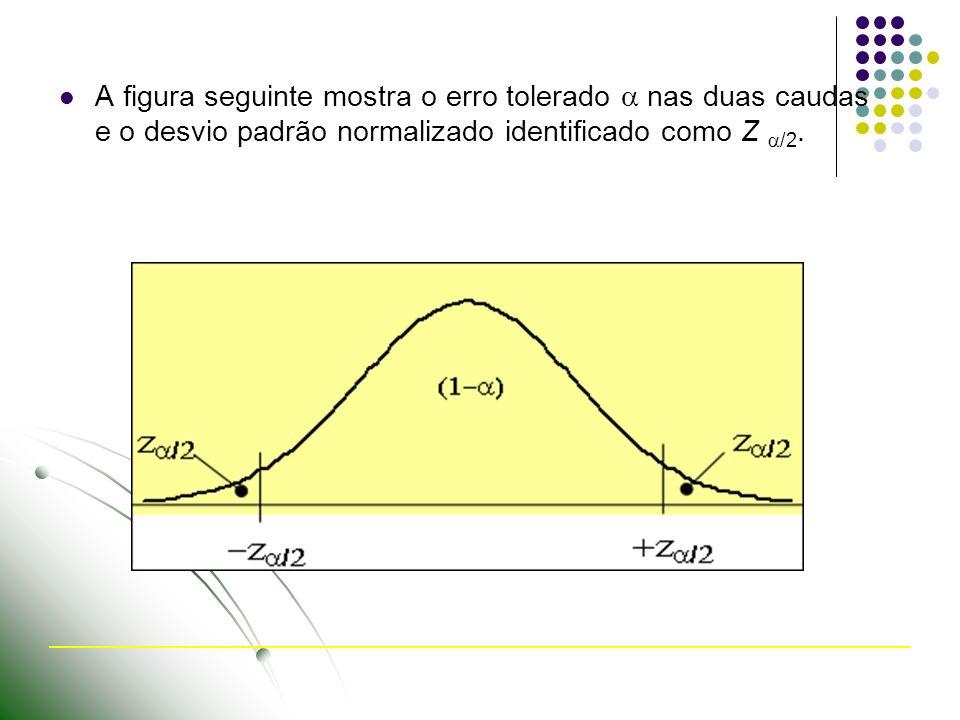A figura seguinte mostra o erro tolerado  nas duas caudas e o desvio padrão normalizado identificado como Z /2.