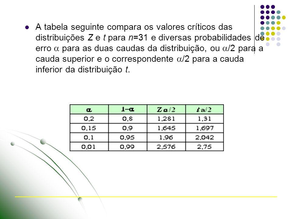 A tabela seguinte compara os valores críticos das distribuições Z e t para n=31 e diversas probabilidades de erro  para as duas caudas da distribuição, ou /2 para a cauda superior e o correspondente /2 para a cauda inferior da distribuição t.