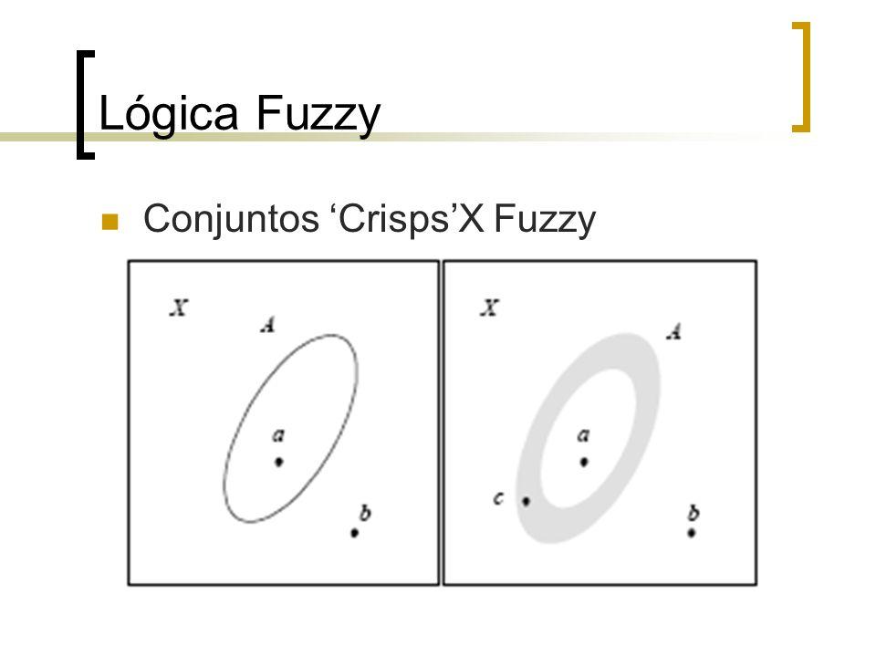 Lógica Fuzzy Conjuntos 'Crisps'X Fuzzy