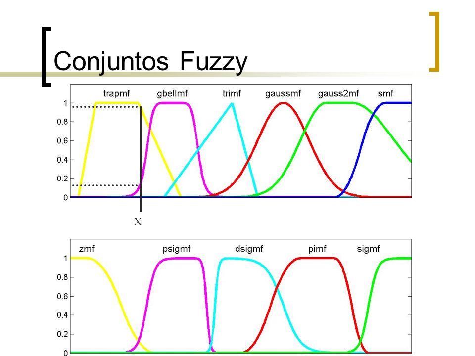 Conjuntos Fuzzy X