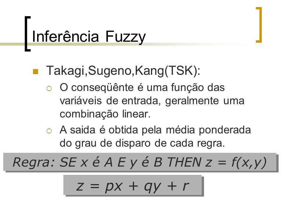 Regra: SE x é A E y é B THEN z = f(x,y)