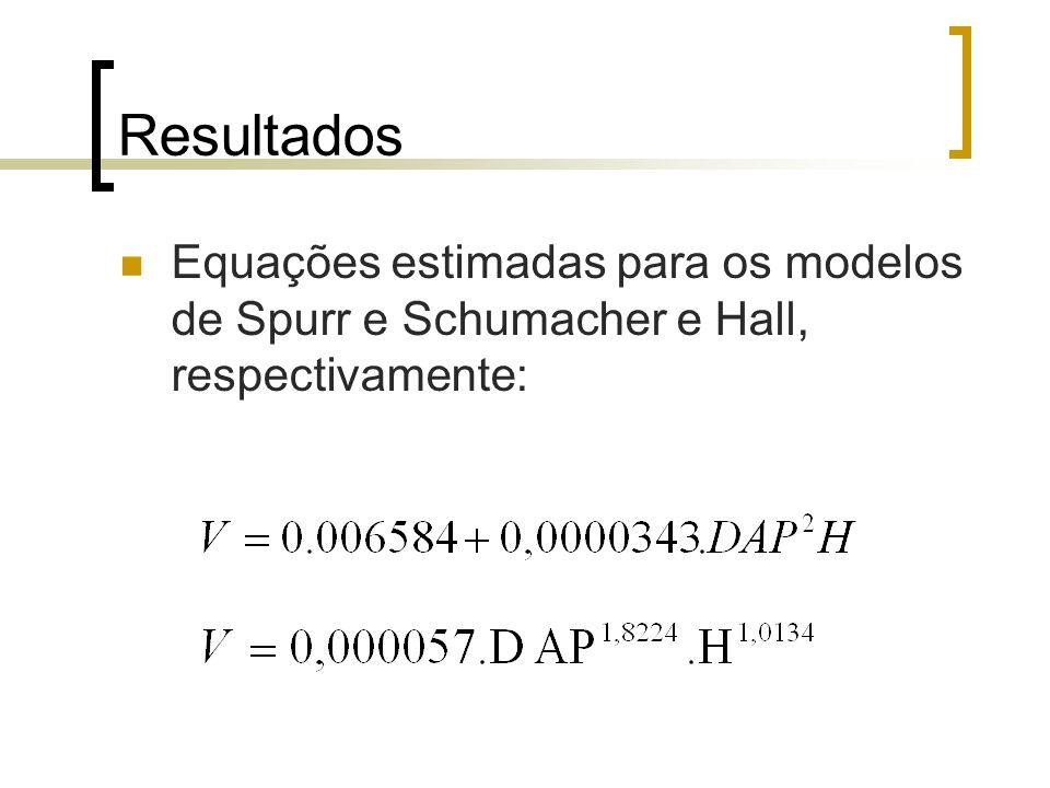 Resultados Equações estimadas para os modelos de Spurr e Schumacher e Hall, respectivamente: