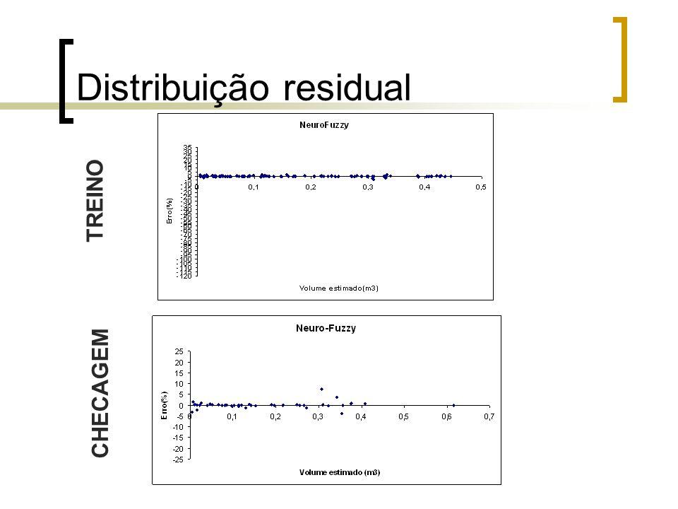 Distribuição residual