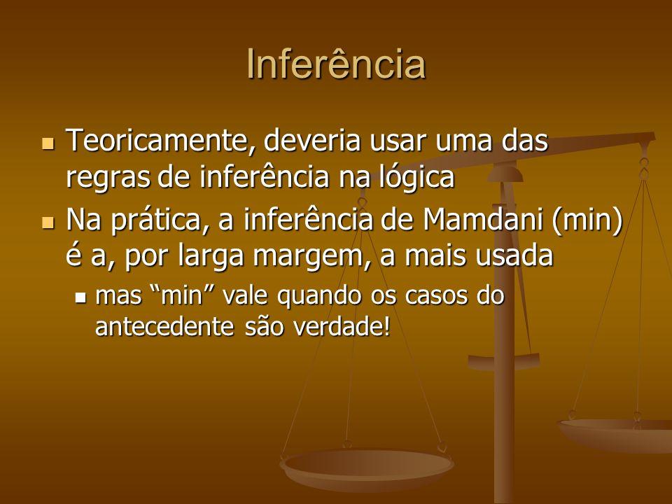 Inferência Teoricamente, deveria usar uma das regras de inferência na lógica.